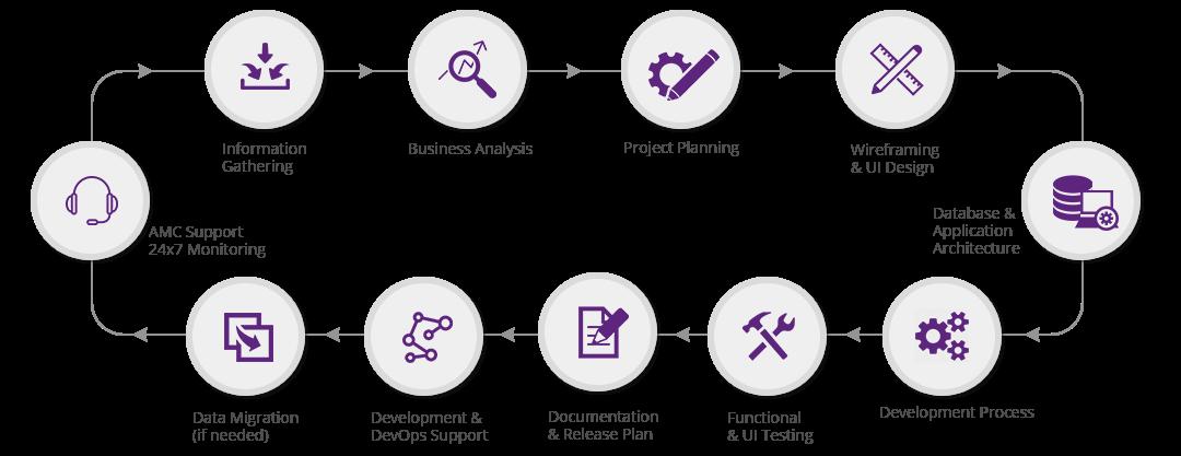 Application-Development-Workflow