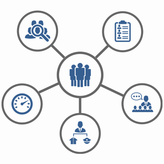 HR-operations